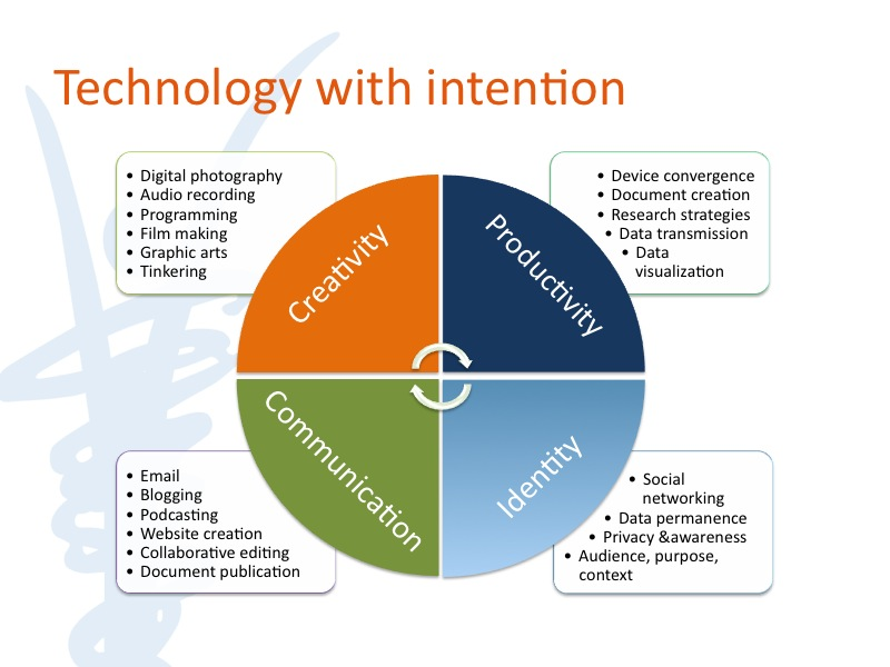 Technology with intention in the classroom for optimal learning